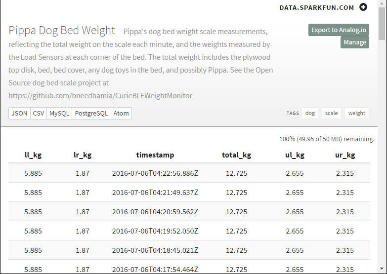 Pippa's weight scale on data.sparkfun.com